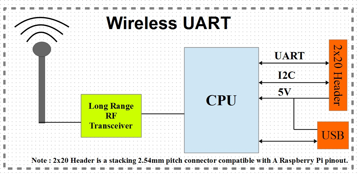 Wireless Uart